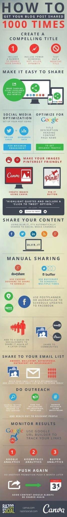 SEO social blog shares