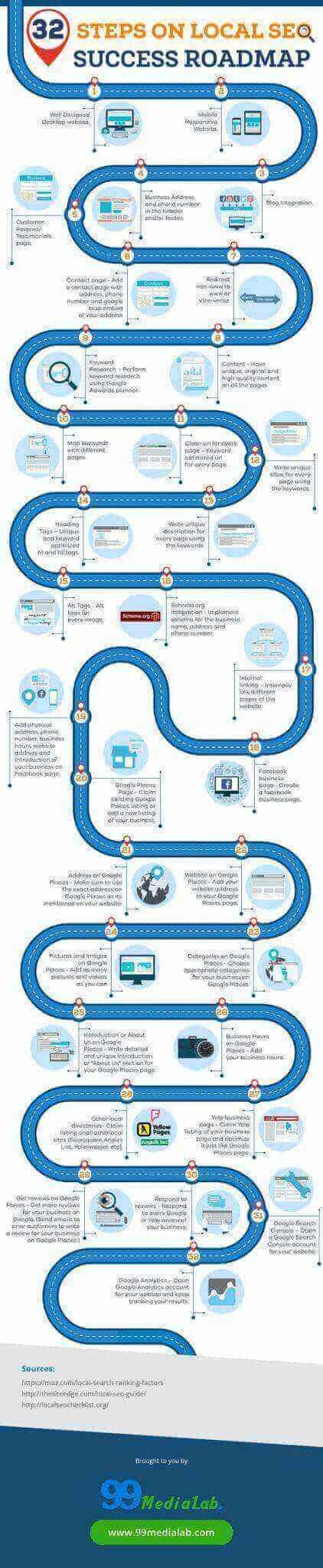 SEO Infographics 2016