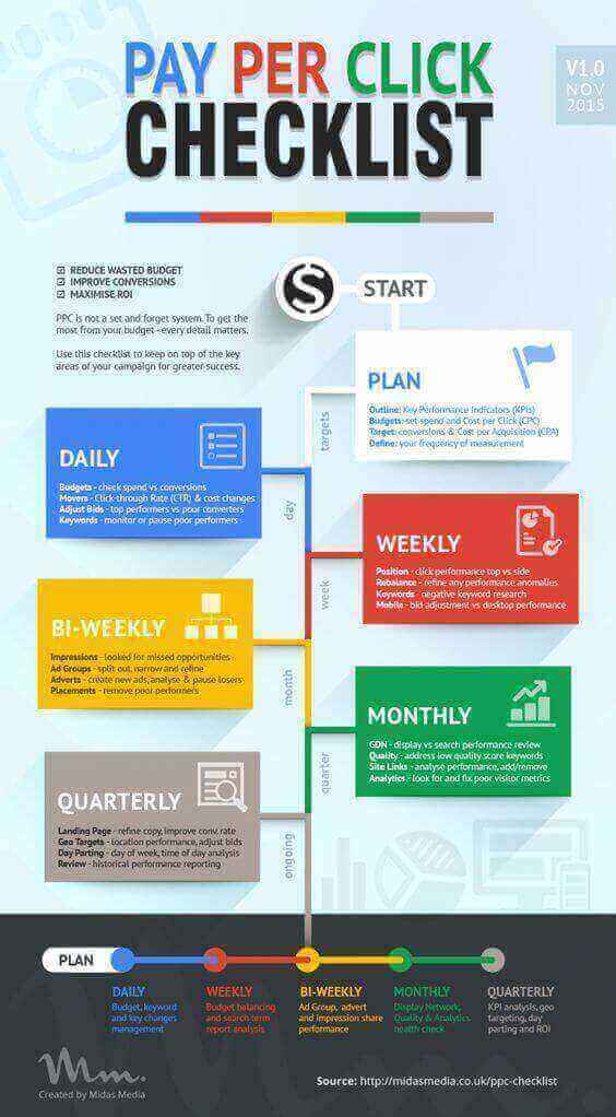 Free Google AdWords Tips, Tricks, and Best Practices [Infographics]