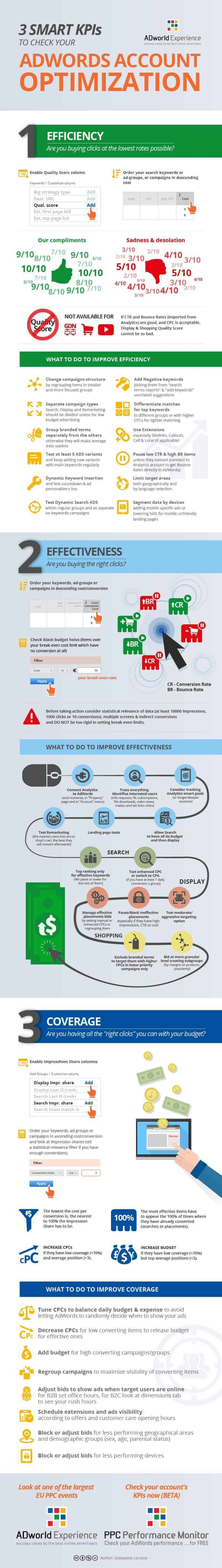 free adwords tips