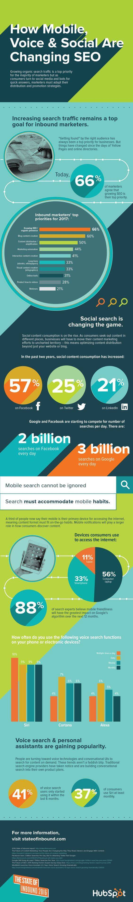 Learn SEO For Google From 15 Infographics