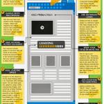 SEO Infographics – Great Way To Learn Google Tactics