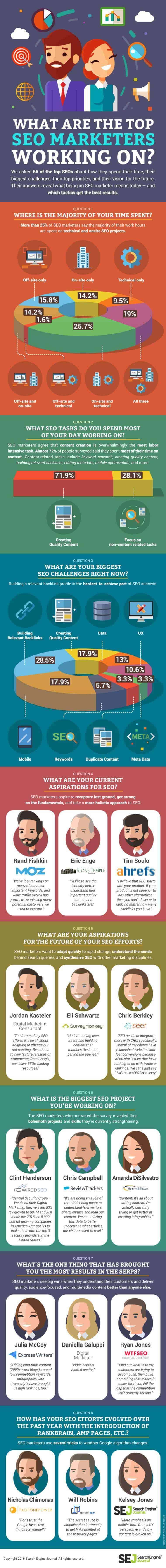 SEO Marketing Infographic