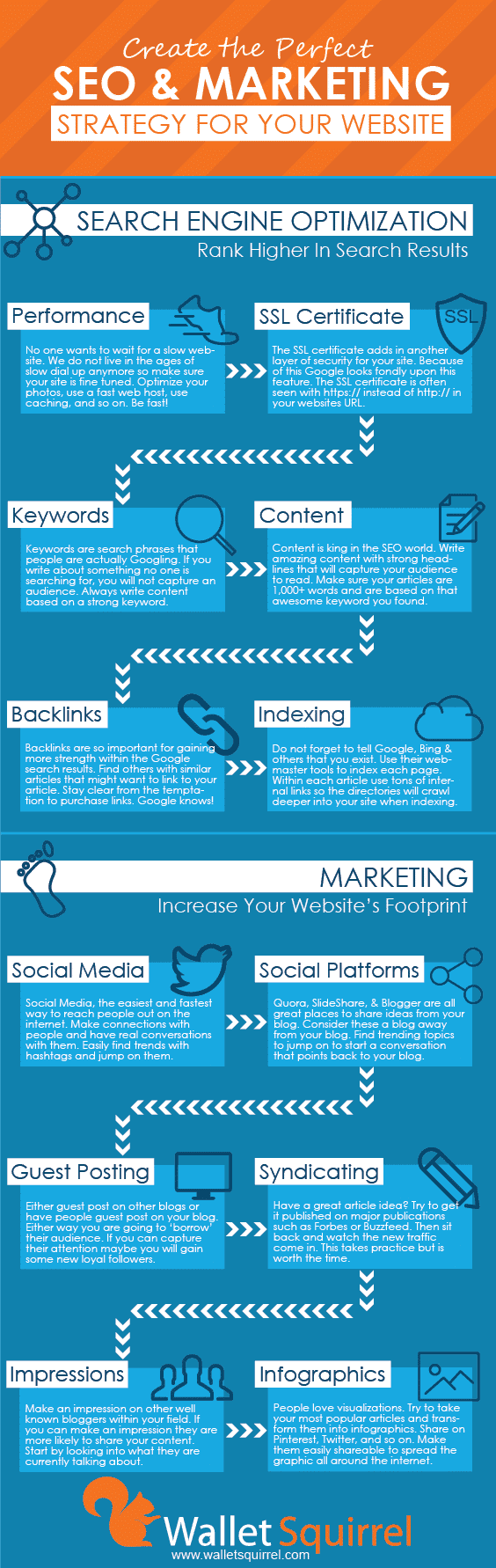 Wallet Squirrel SEO Marketing Infographic - Google Search