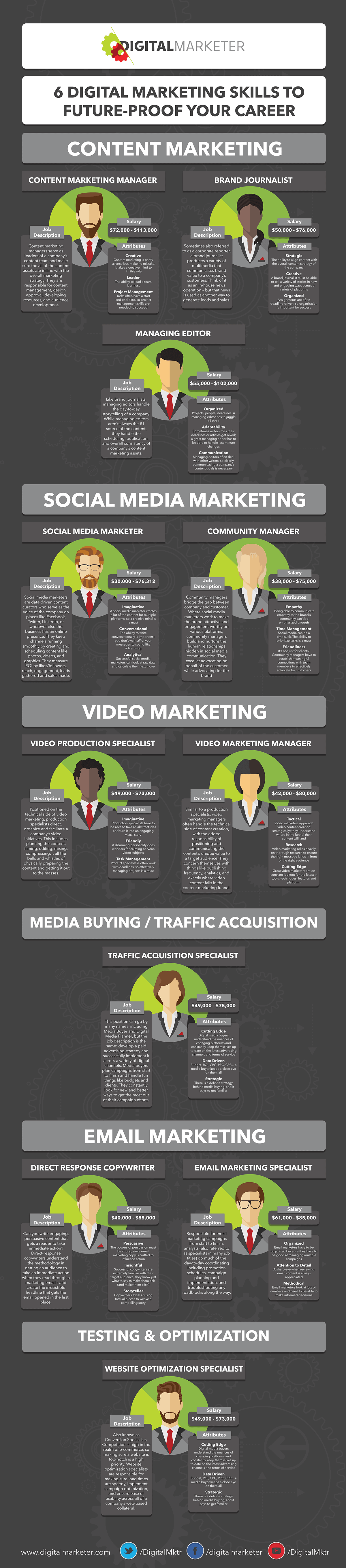 Digital Marketing Skills Infographic - Google Search