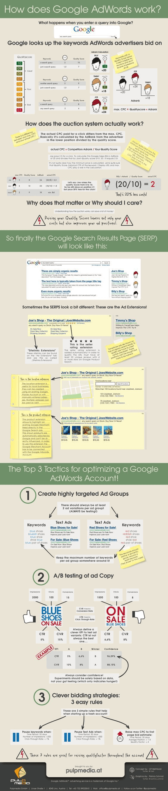 Google AdWords Campaign Management Infographics - AdWords