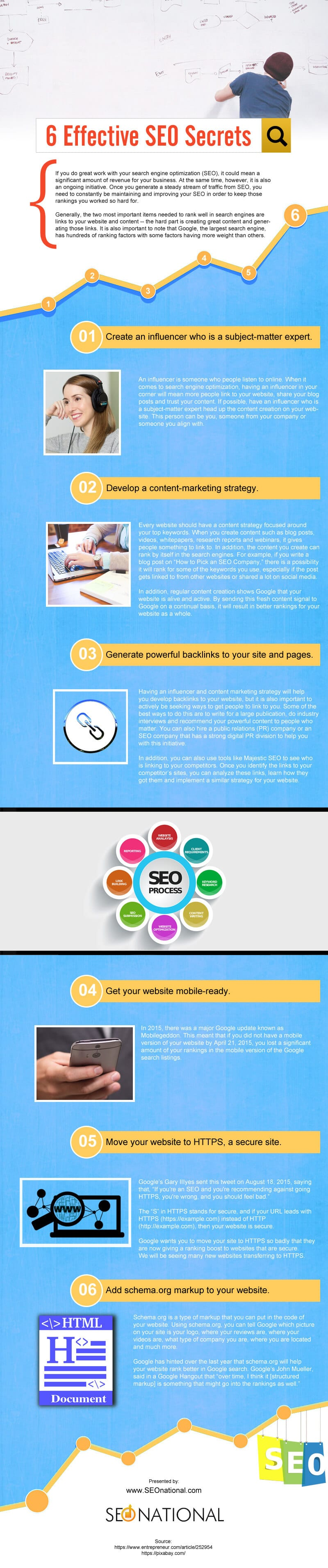 Learn SEO Fast From Infographics Made By Experts