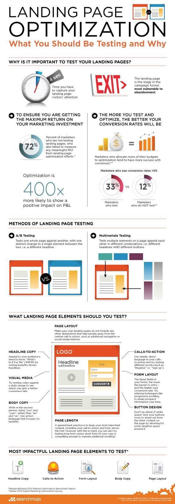LANDING PAGE OPTIMIZATION HELP