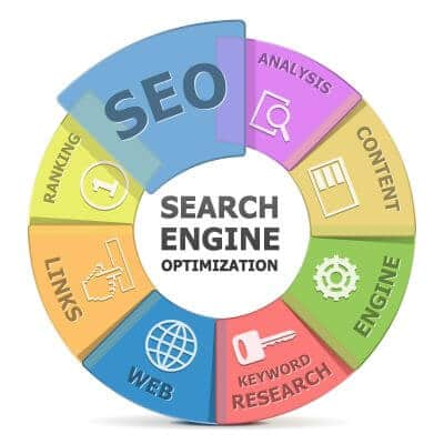 SEO SYSTEM Consulting
