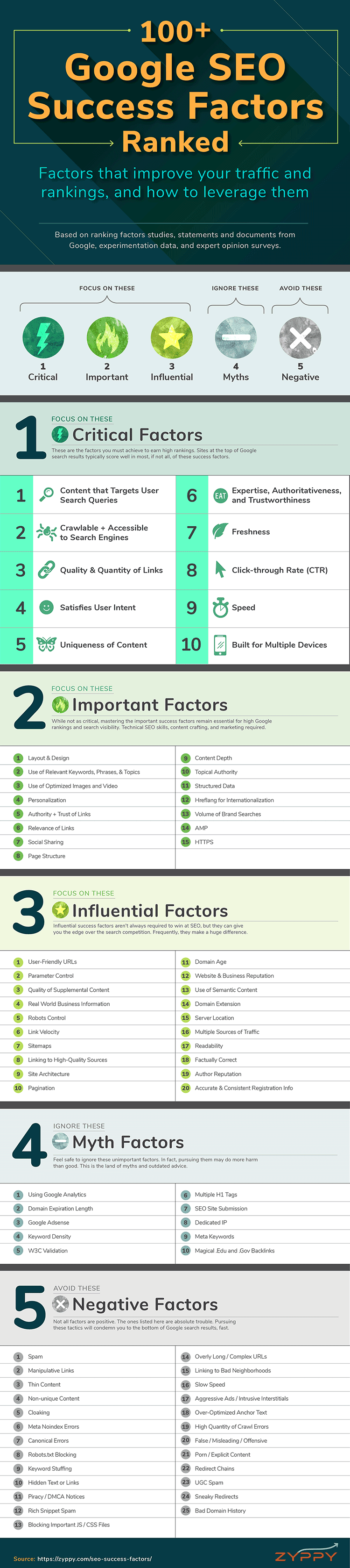 100 google seo success factors - Google Search