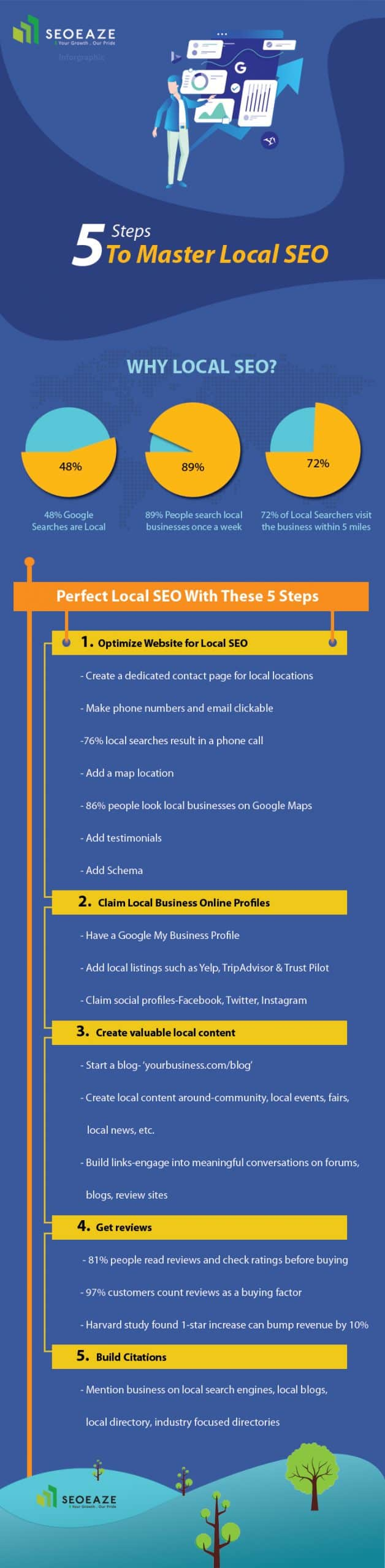 Local SEO Guide Infographic SeoEaze scaled - Local SEO