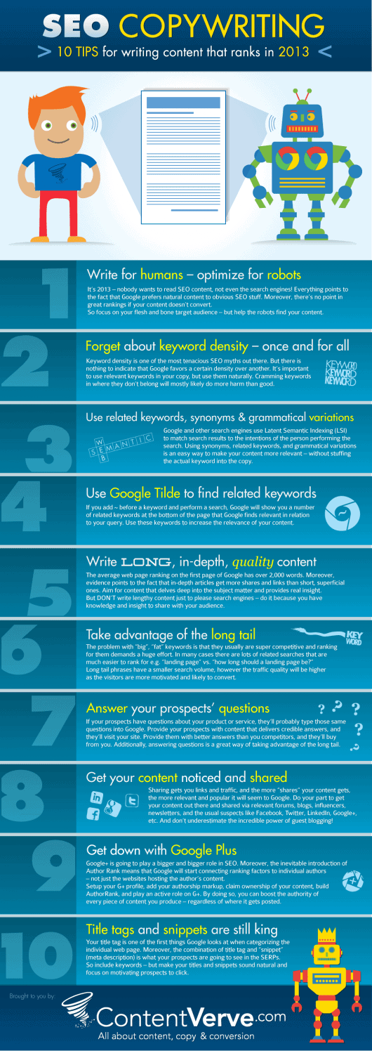 seo copywriting - Google AdWords